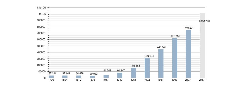 Arequipa Wikipedia
