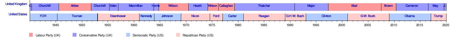 United Kingdom–United States relations - Wikipedia