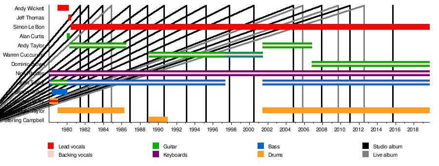 Duran Duran - Wikipedia