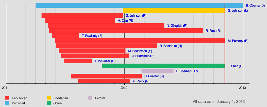 United States Presidential Election Timeline Wikipedia - The guardian us presidential election 2012 map