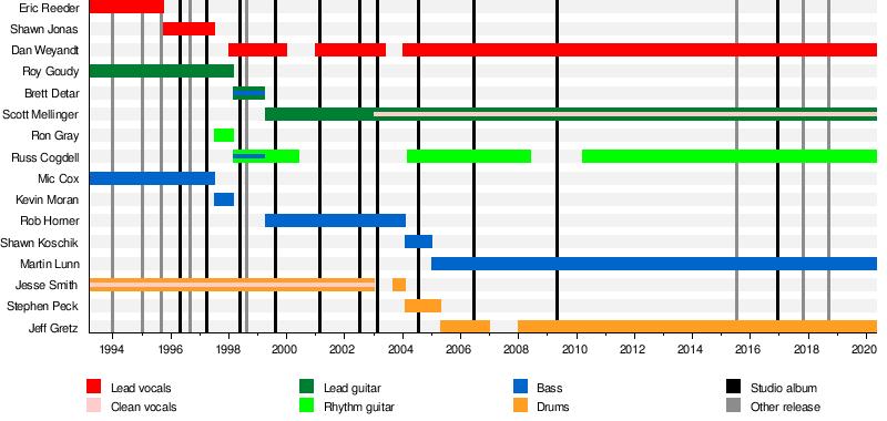 Zao American Band Wikipedia