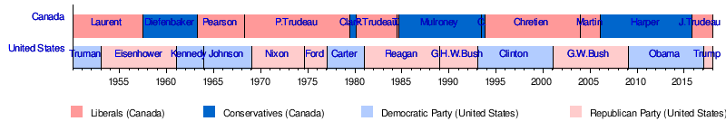 canada and us relationship timeline gift