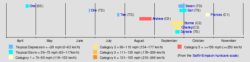 Timeline of the 1992 Atlantic hurricane season - Wikipedia