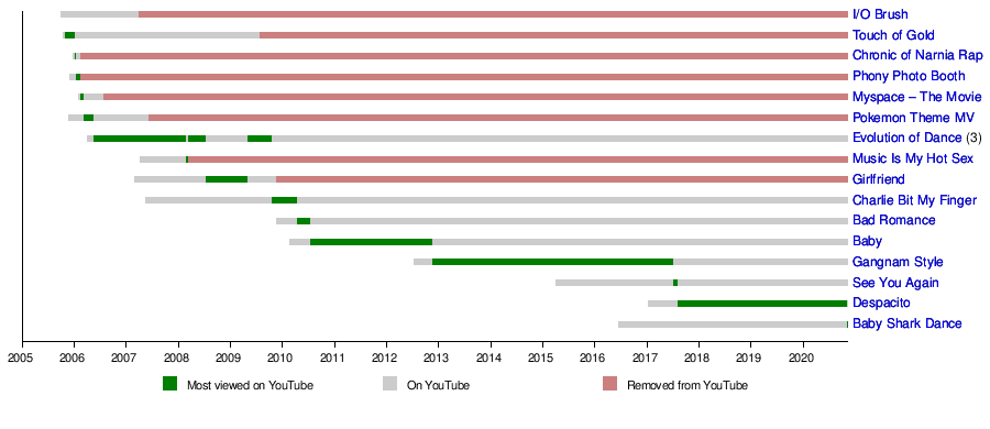 List Of Most Viewed Youtube Videos Wikipedia