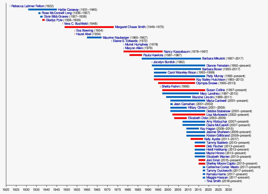 Women in the United States Senate - Wikipedia