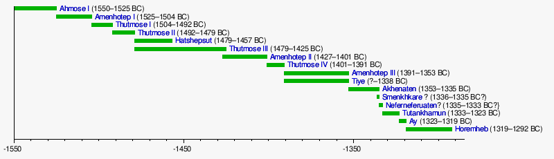 Eighteenth Dynasty of Egypt - Wikipedia