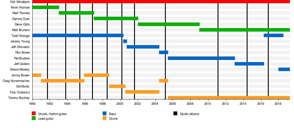 Crowbar (American band) - Wikipedia