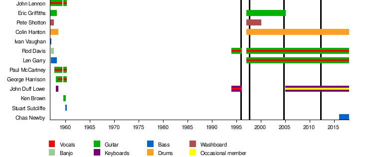 The Quarrymen Wikipedia