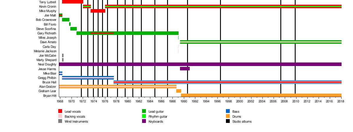 Reo Speedwagon Wikipedia