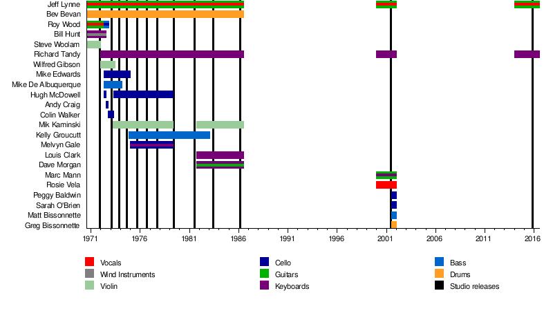 Elo Wiki