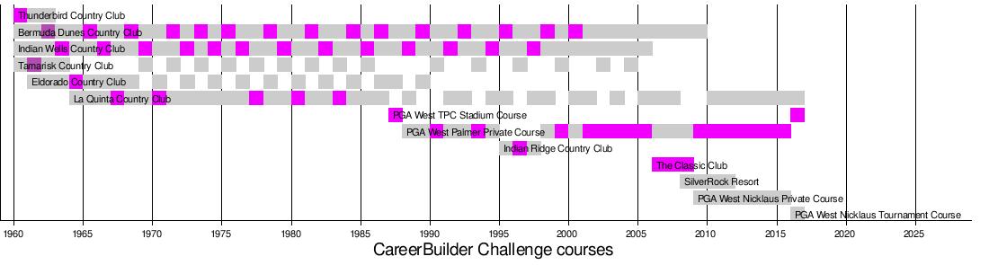 CareerBuilder Challenge - Wikipedia