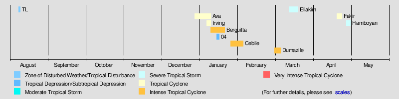 2017-18 South-West Indian Ocean cyclone season