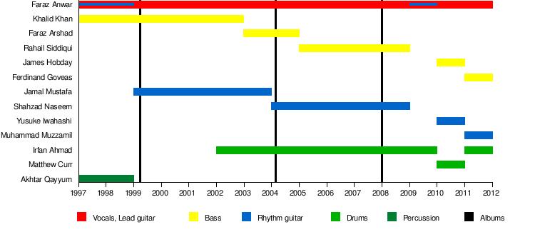 Mizraab - Wikipedia