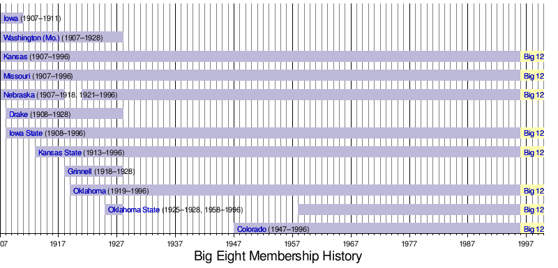 Big Eight Conference - Wikipedia