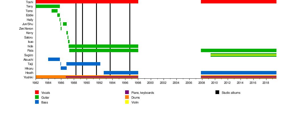 X Japan — Wikipedia Republished // WIKI 2