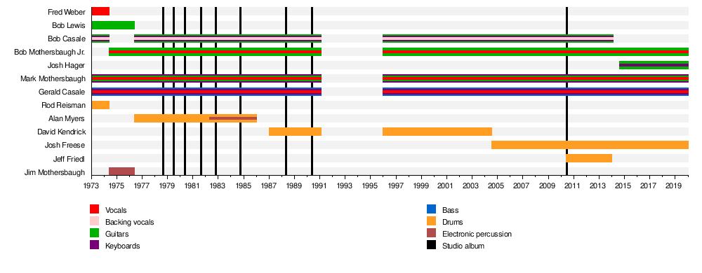 Devo - Wikipedia