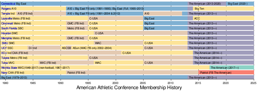 American Athletic Conference - Wikipedia