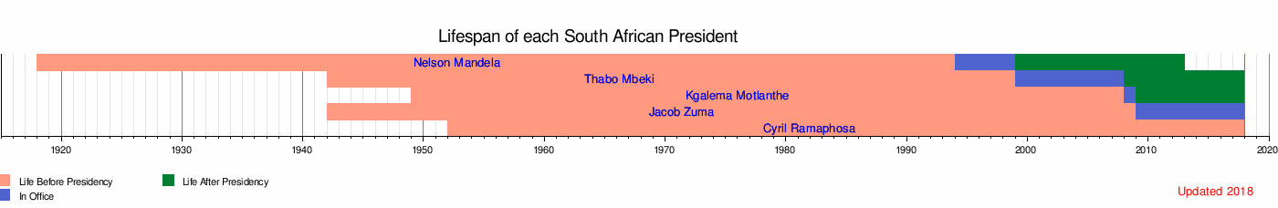 Lifespan timeline of presidents of south africa wikipedia referencesedit publicscrutiny Images