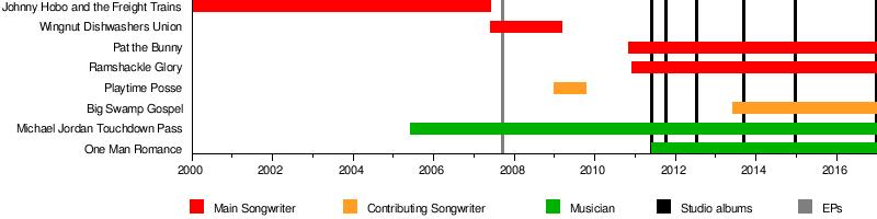 Pat the Bunny (musician) - Wikipedia