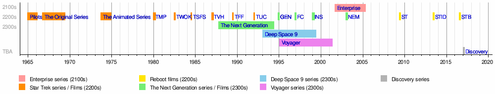 Star Trek Novels Timeline 49