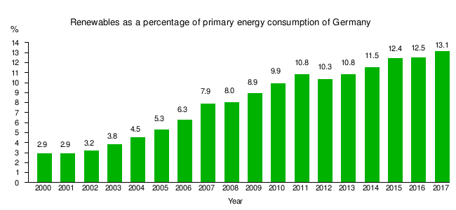 Renewable energy in Germany - Wikipedia