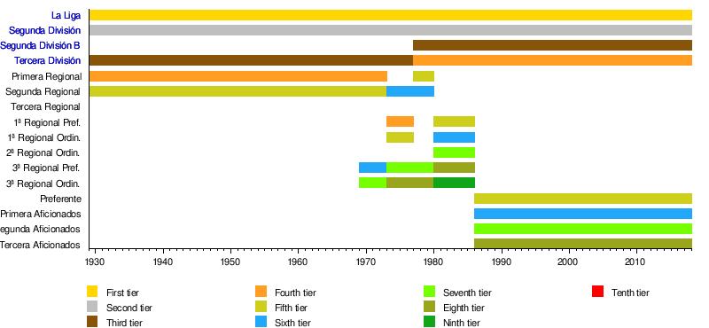 Divisiones Regionales de Fútbol in the Community of Madrid - Wikipedia