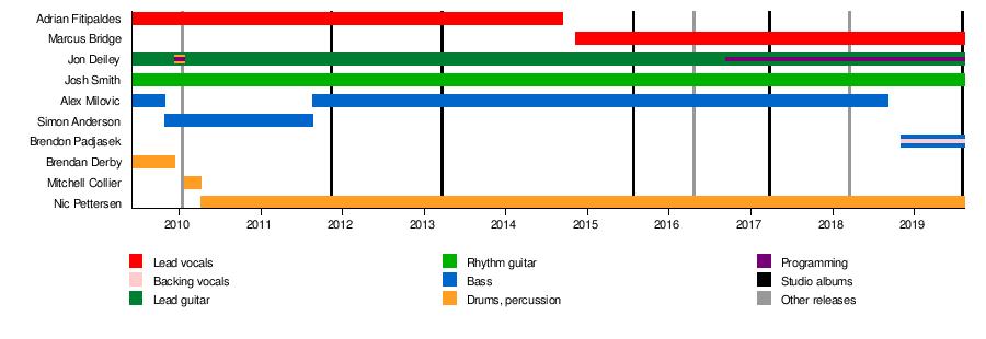 Northlane - Wikipedia