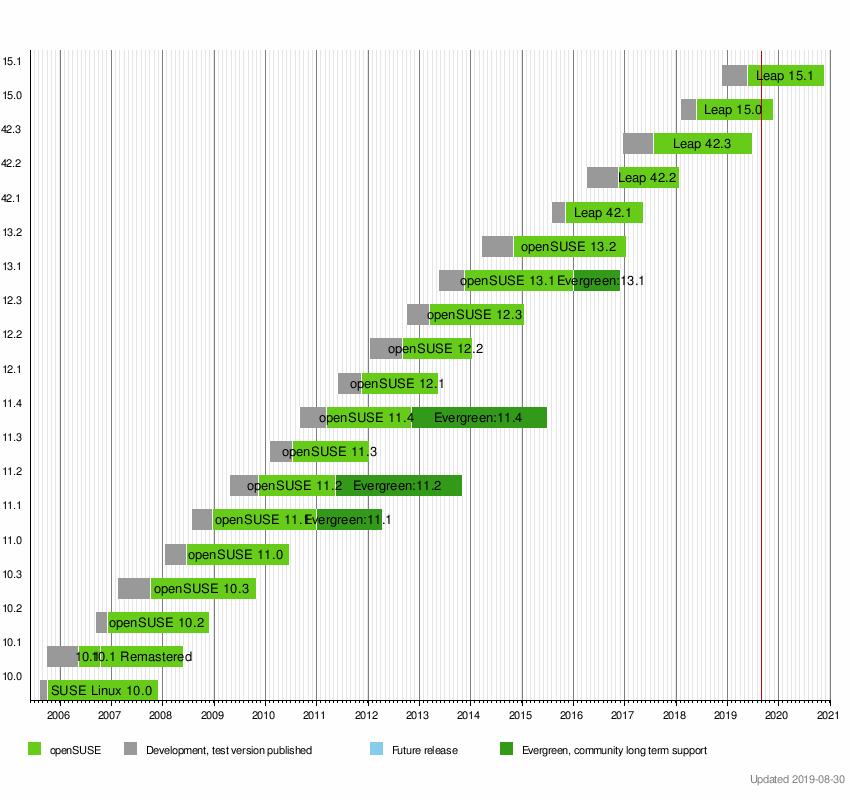 OpenSUSE version history - Wikipedia