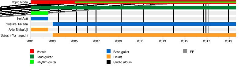 Radwimps - Wikipedia