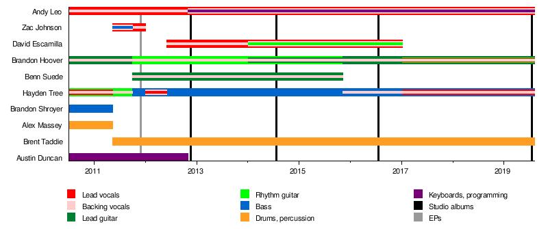 Crown the Empire - Wikipedia