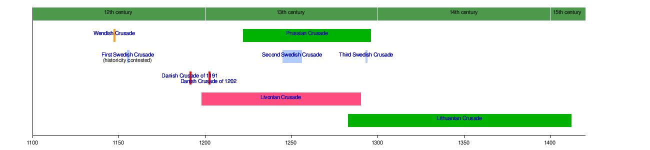 Northern Crusades - Wikipedia