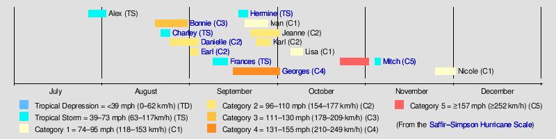Florida Panhandle Beaches Map.1998 Atlantic Hurricane Season Wikipedia