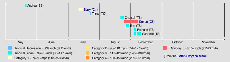 Timeline of the 2019 Atlantic hurricane season - Wikipedia