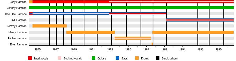 Ramones - Wikipedia