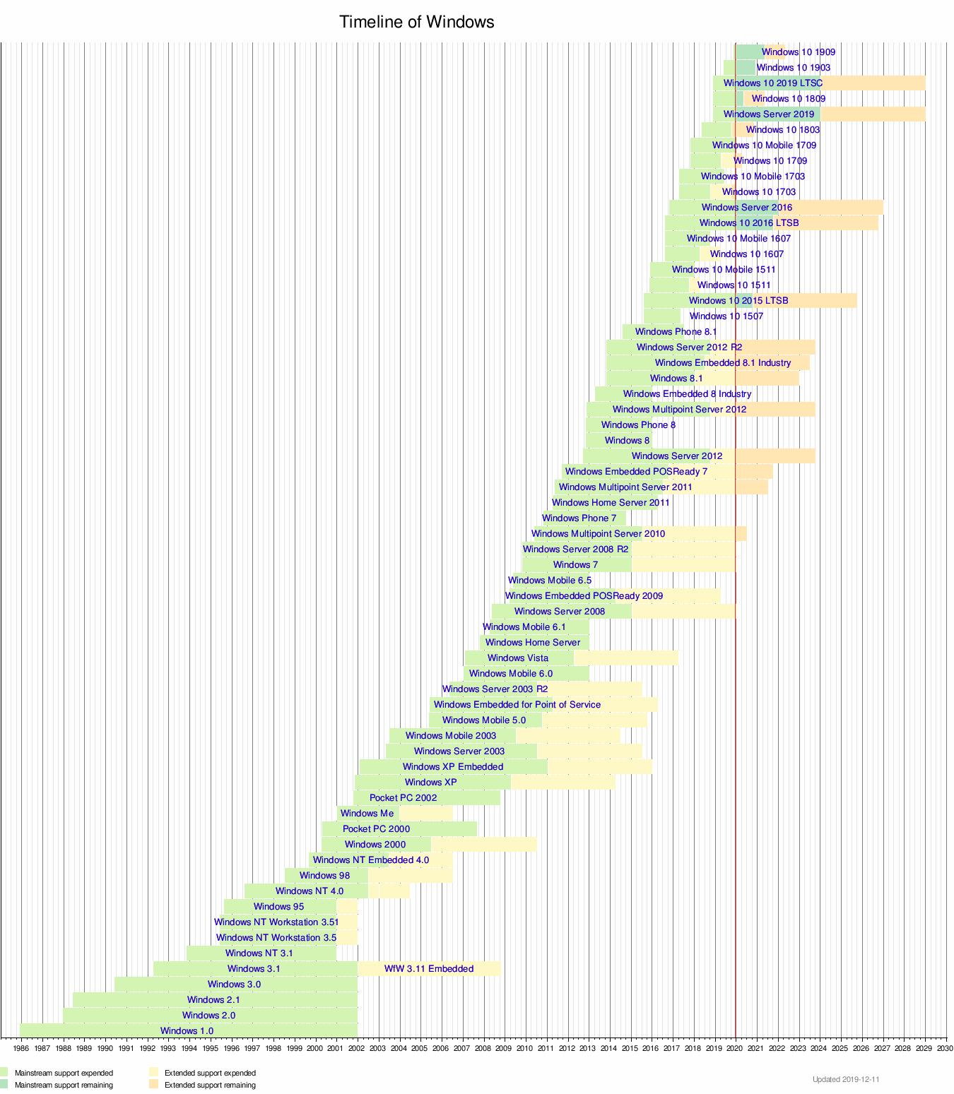 Microsoft Windows - Wikipedia