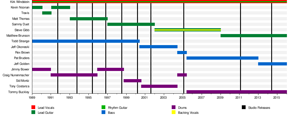Crowbar (American band) - Wikipedia, the free encyclopedia