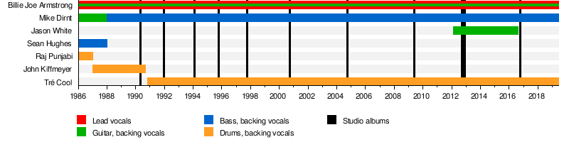 2dc8f9217b8 Green Day - Wikipedia