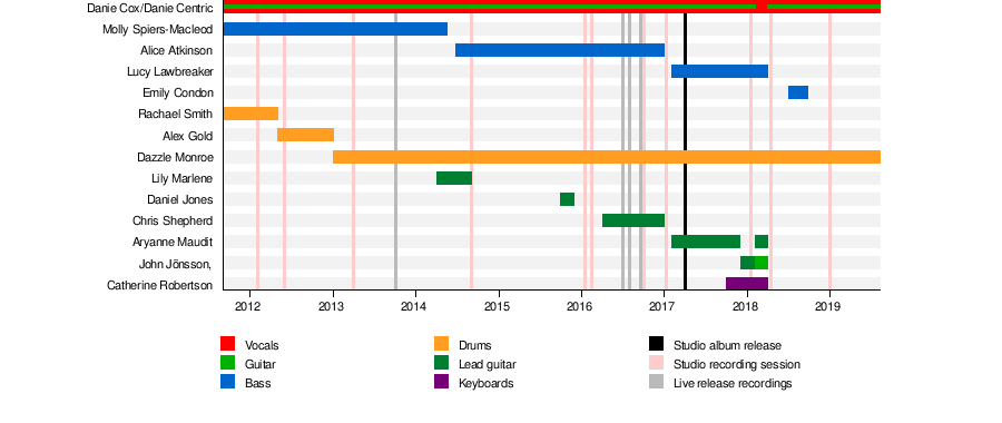 The Featherz - Wikipedia
