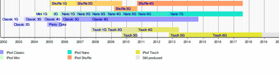 List of iPod models - Wikipedia