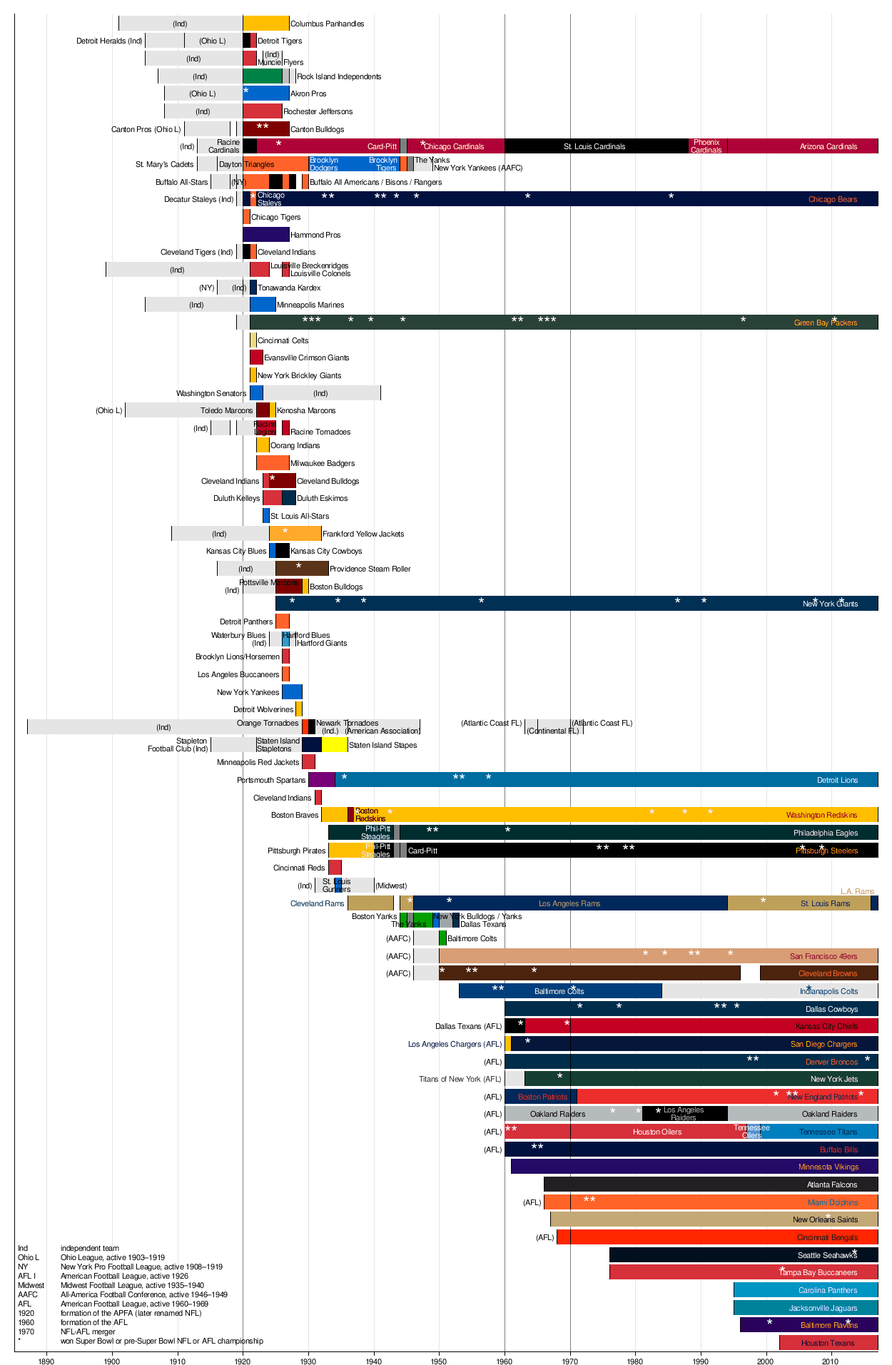 Nfl Divisions Chart Timeline of the national football league ...