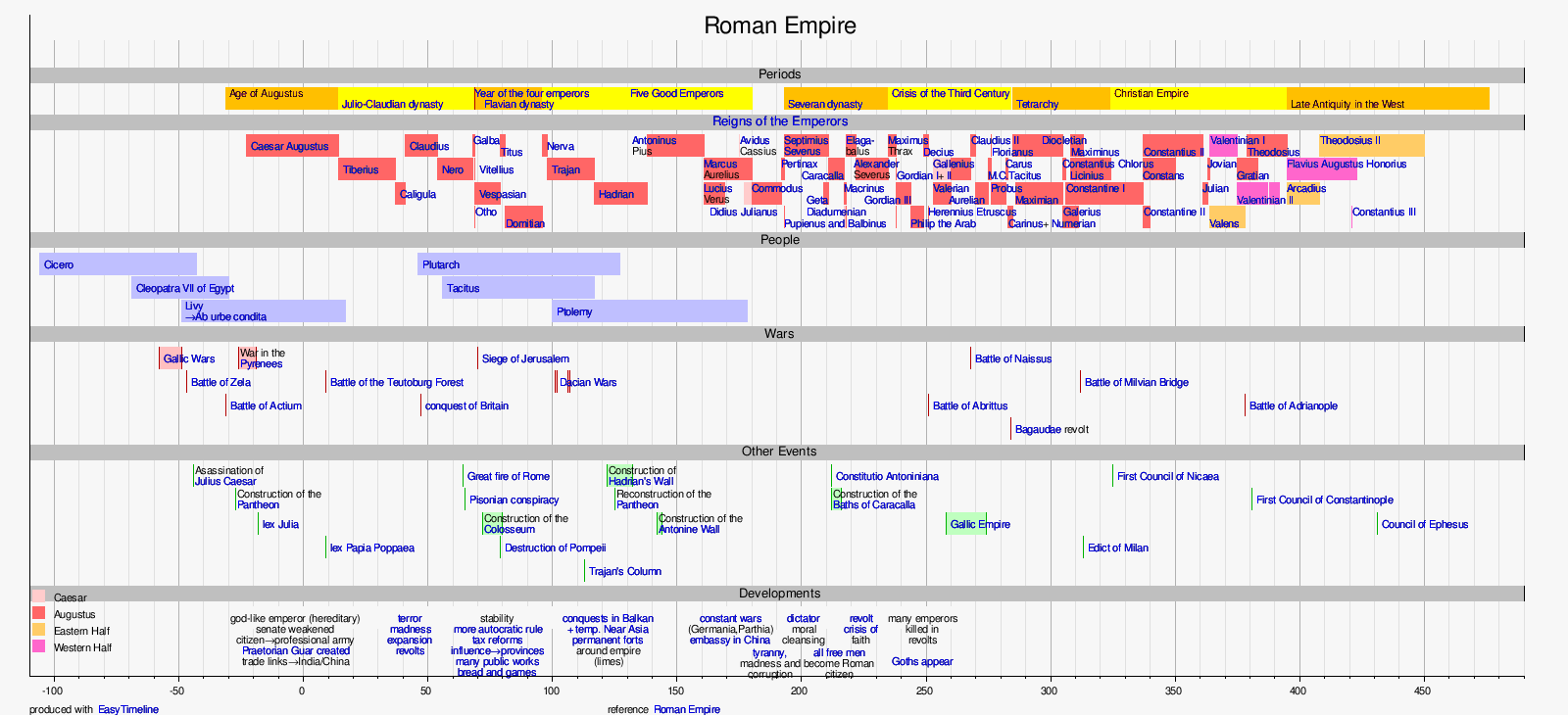 Timeline of Roman Emperors Visit the Romans site for a comprehensive Timeline of all Roman Emperors including the pretenders and usurpers Dates names and facts in