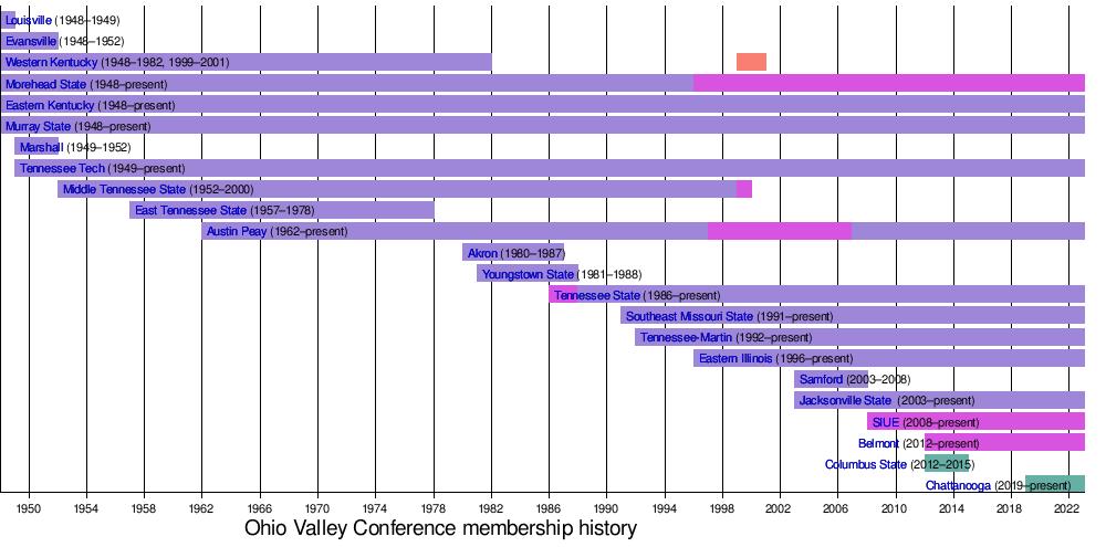 Ohio Valley Conference Wikipedia