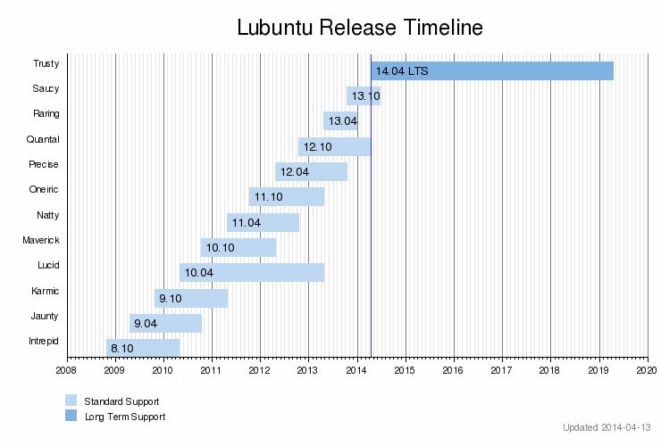 Lubuntu release timeline