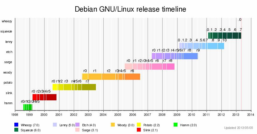fin de soporte Debian 6 Squeeze y ciclo de vida de Debian 7