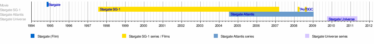 TemplateStargate timeline Wikipedia – Production Timeline Template