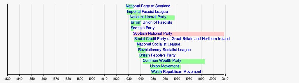 wiki list political scandals united kingdom