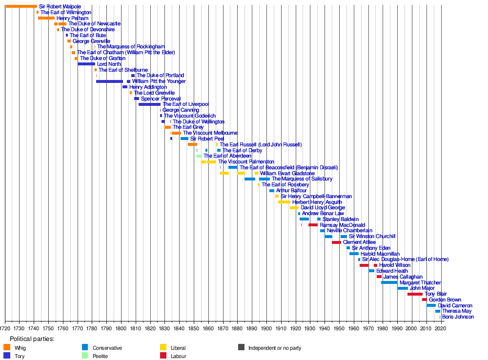 Timeline of prime ministers of the United Kingdom - Wikipedia