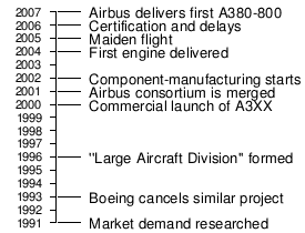 History of Airbus - Wikipedia