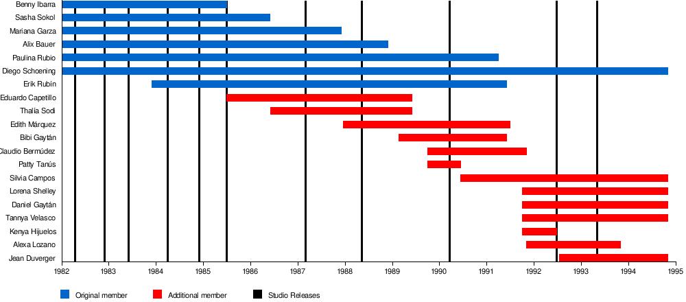 Timbiriche Wikipedia