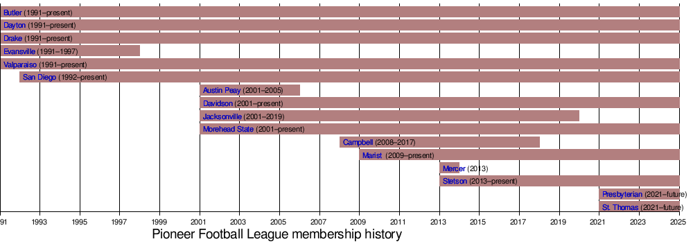 Pioneer Football League Wikipedia